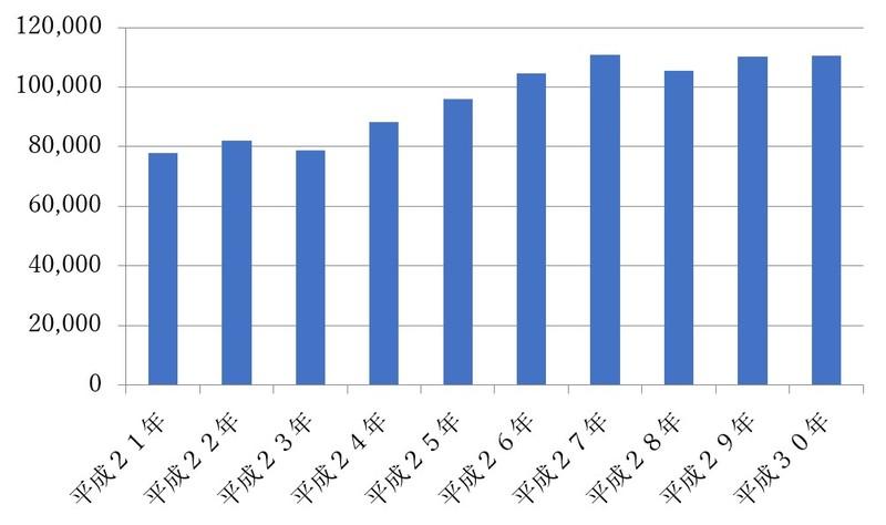 公正証書遺言の作成件数推移