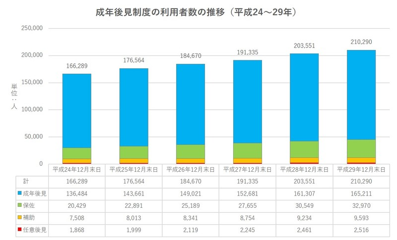 成年後見制度の利用者数の推移