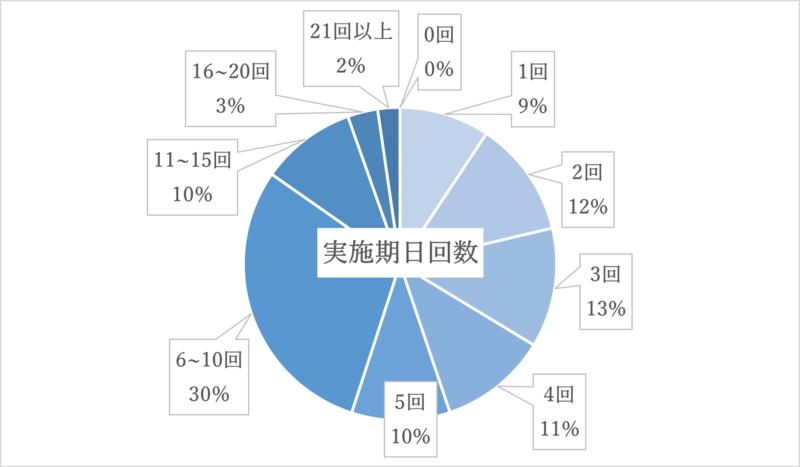 遺産分割事件の審理回数