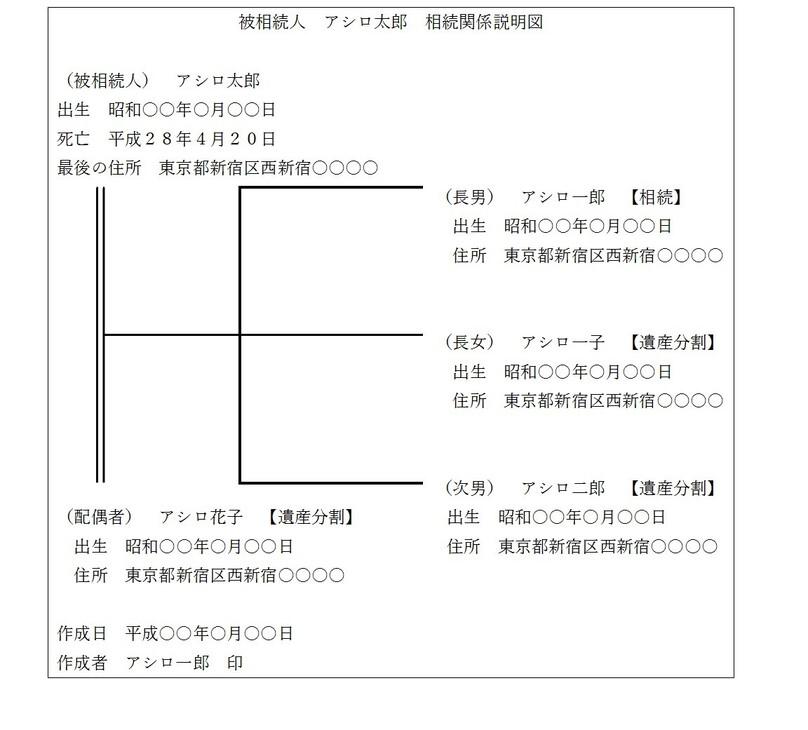 形 国税庁 書 ひな 遺産 分割 協議