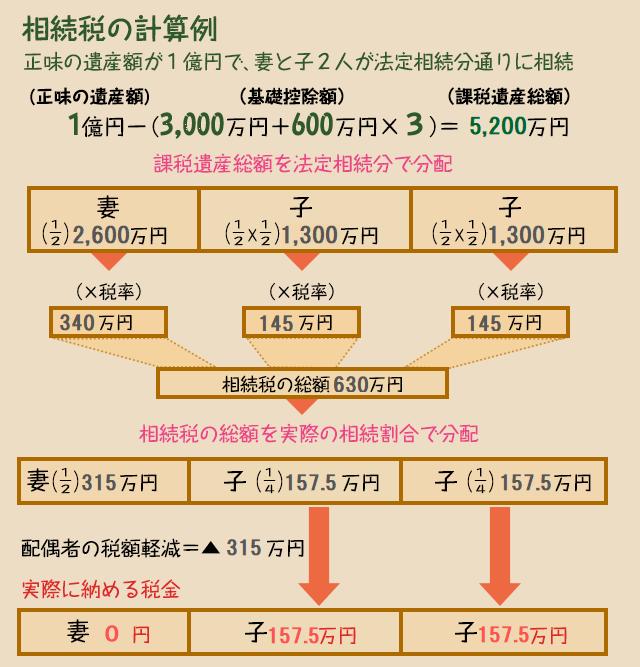 相続 税 計算 シミュレーション
