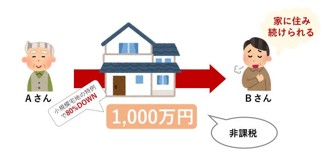 小規模宅地の特例:あり
