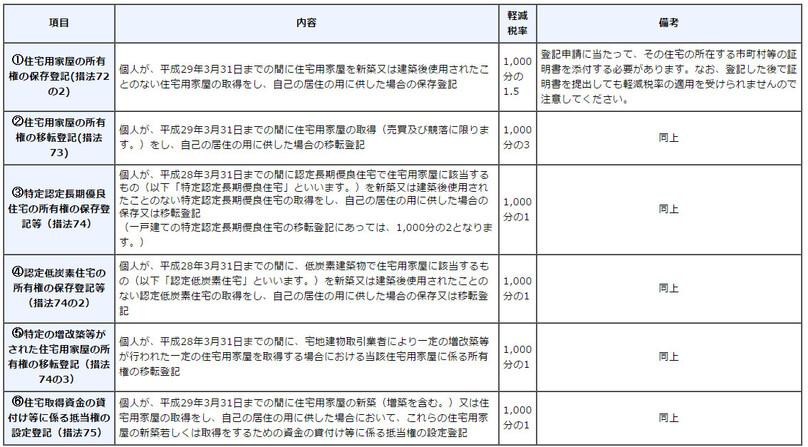 登録免許税の計算方法と税額表|登録免許税を軽減させる為の豆
