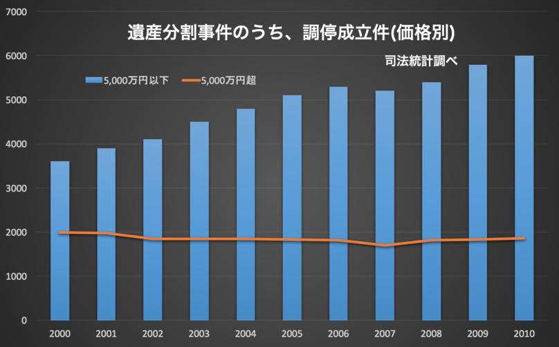 財産が5,000万円以下の人のトラブル増加推移