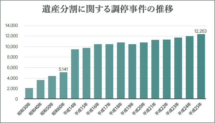 遺産分割に関する調停事件の推移