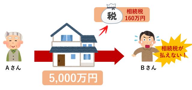 小規模宅地の特例:なし