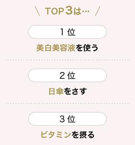 TOP3は…1位美白美容液を使う、2位日傘をさす、3位ビタミンを摂る
