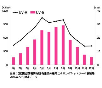 紫外線量のグラフ