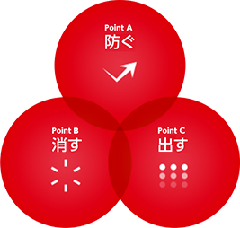 PointA防ぐ・PointB消す・PointC出す