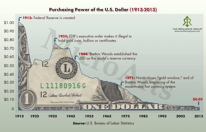 レイダリオ 変化する世界秩序7 変わりゆくお金の価値