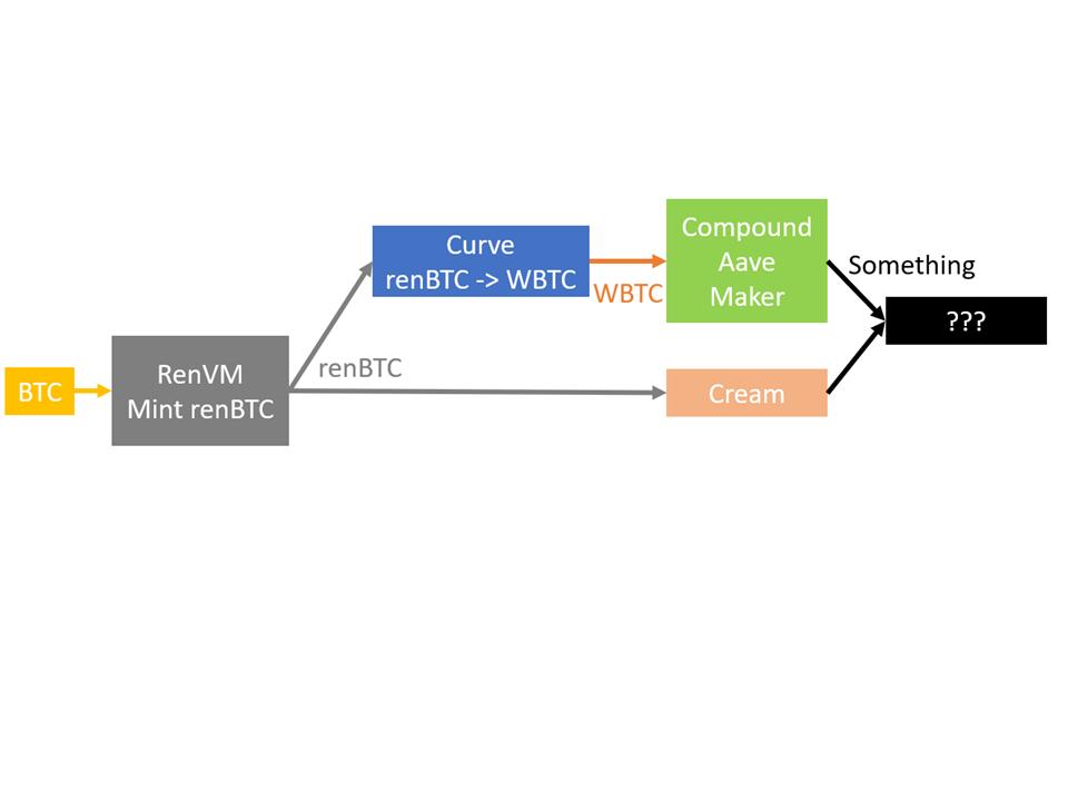 renBTCを担保にできるアプリが登場