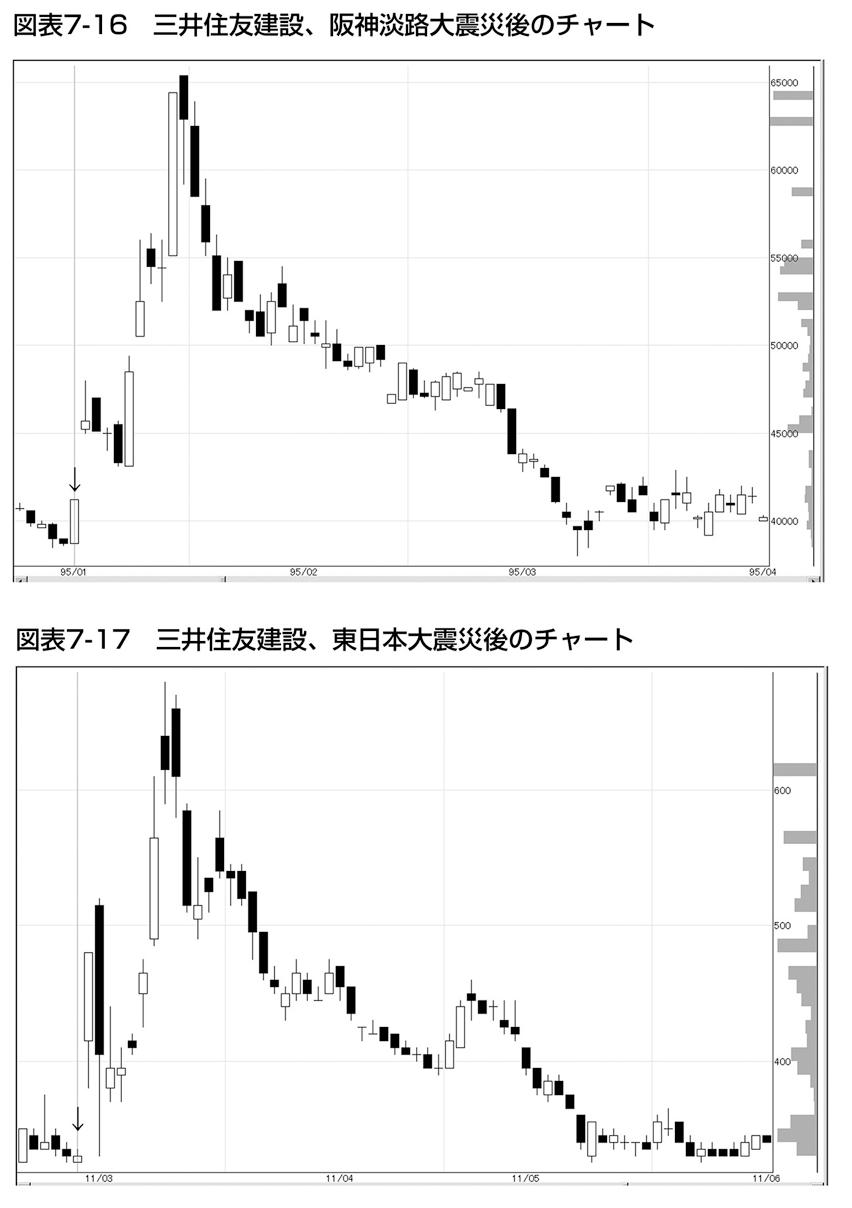 建設 株価 住友 三井
