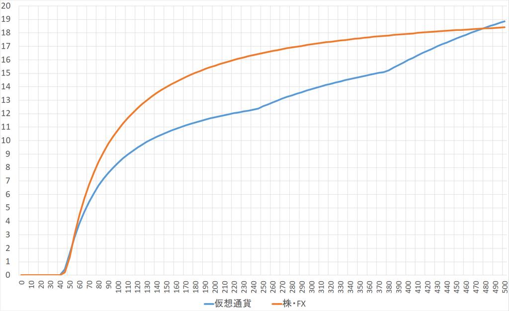 仮想通貨の税率は50%ってホント? 税率を株・FXと比較した結果