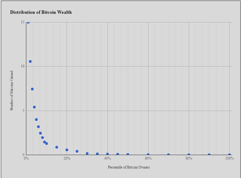 [和訳]君はBTCホルダー順位で何番か!?富の分布の新しいモデル〜BTC価格最大値は5万ドル?〜