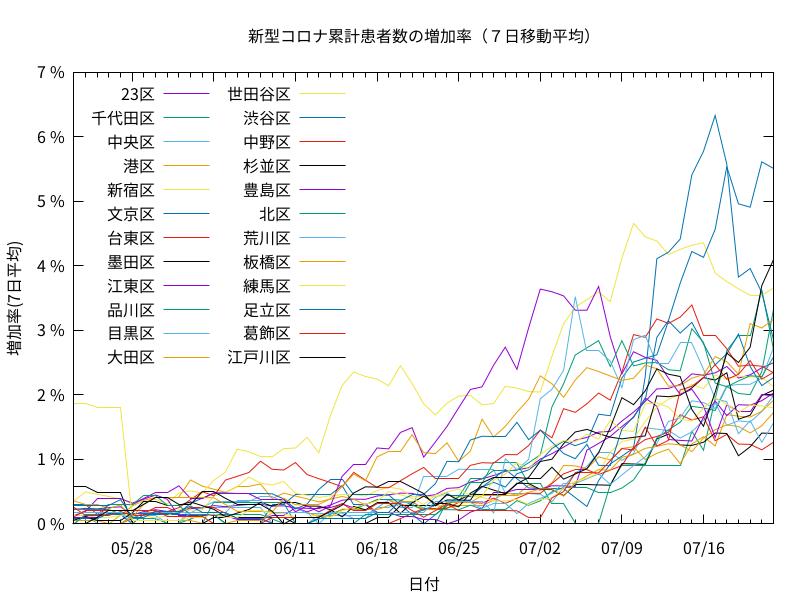 東京都のコロナ感染拡大の近況