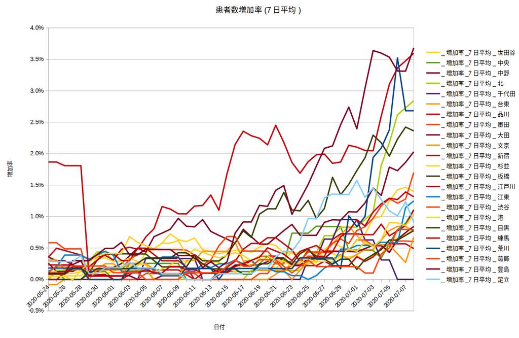 東京都においてのコロナ患者数の実態