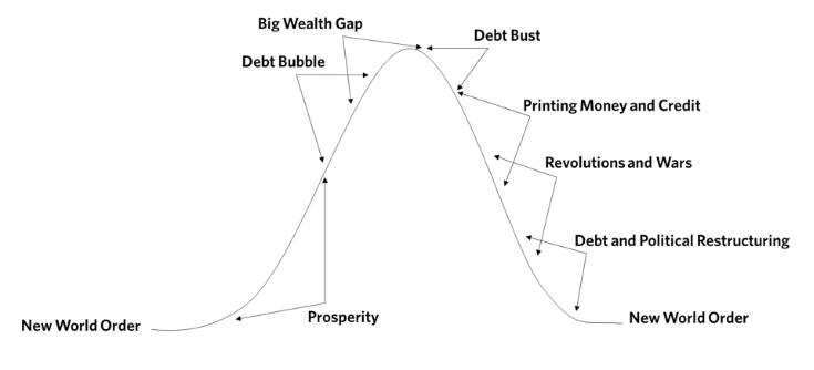 レイダリオ 変化する世界秩序6 第2章 お金・信用・債務と経済活動 後編
