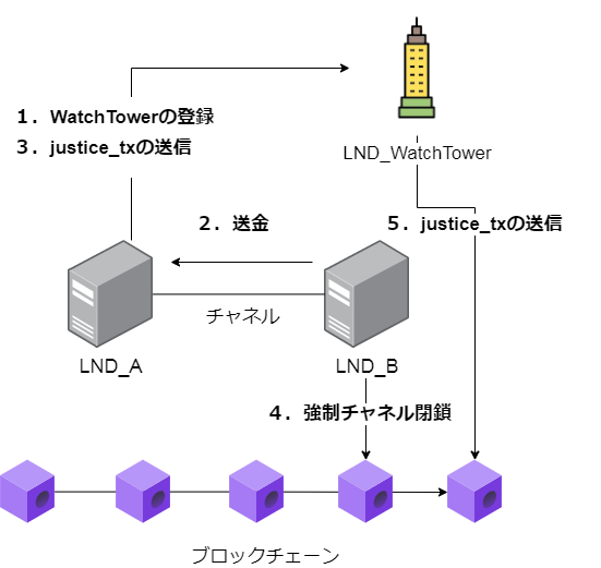 LNDのWatchTowerを検証してみた