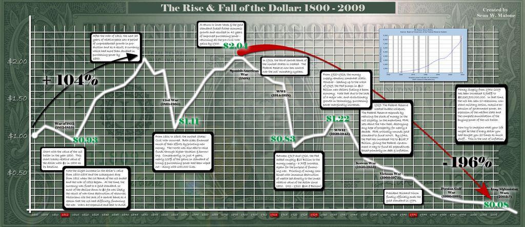 ドルの価値から考えるビットコイン