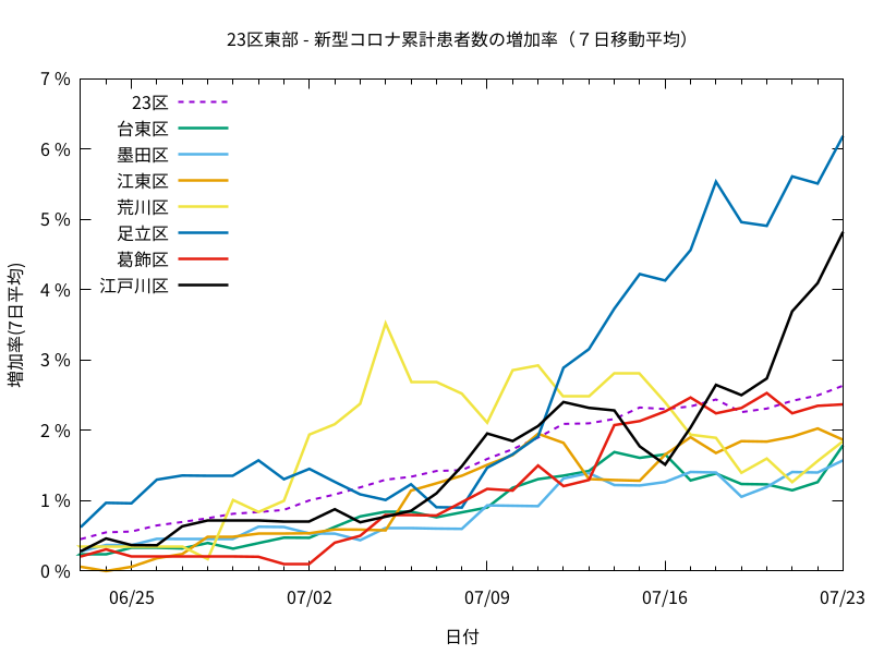 住宅地に広がってる?東京23区エリア別のコロナ発生状況