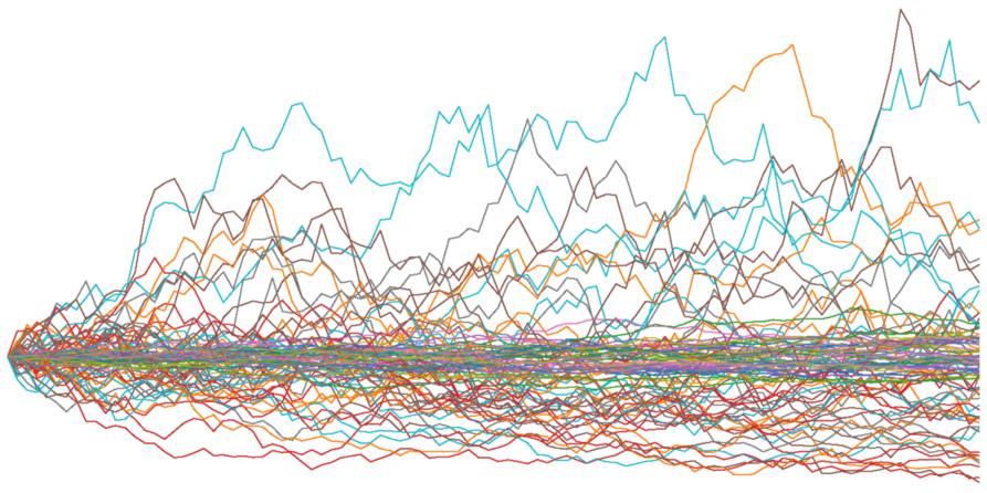 時系列データの定常過程【①単位根過程とランダムウォーク】