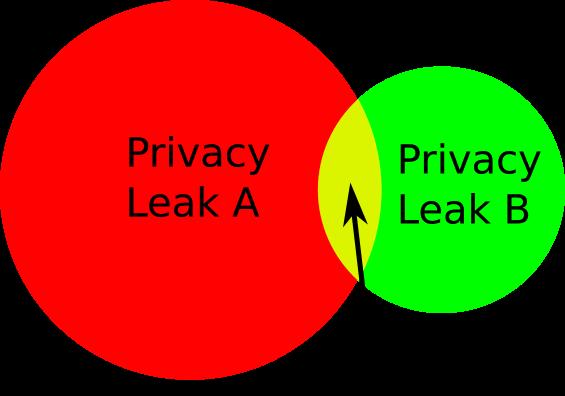 ビットコインとプライバシー