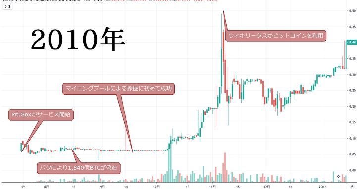 ビット コイン 今後 暴落 ビットコイン(BTC)は今後、暴落しない!?底値が固まった理由