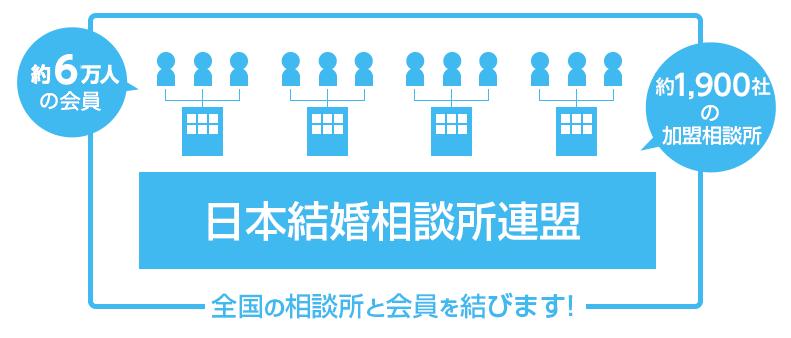 日本最大級の結婚相談所ネットワーク