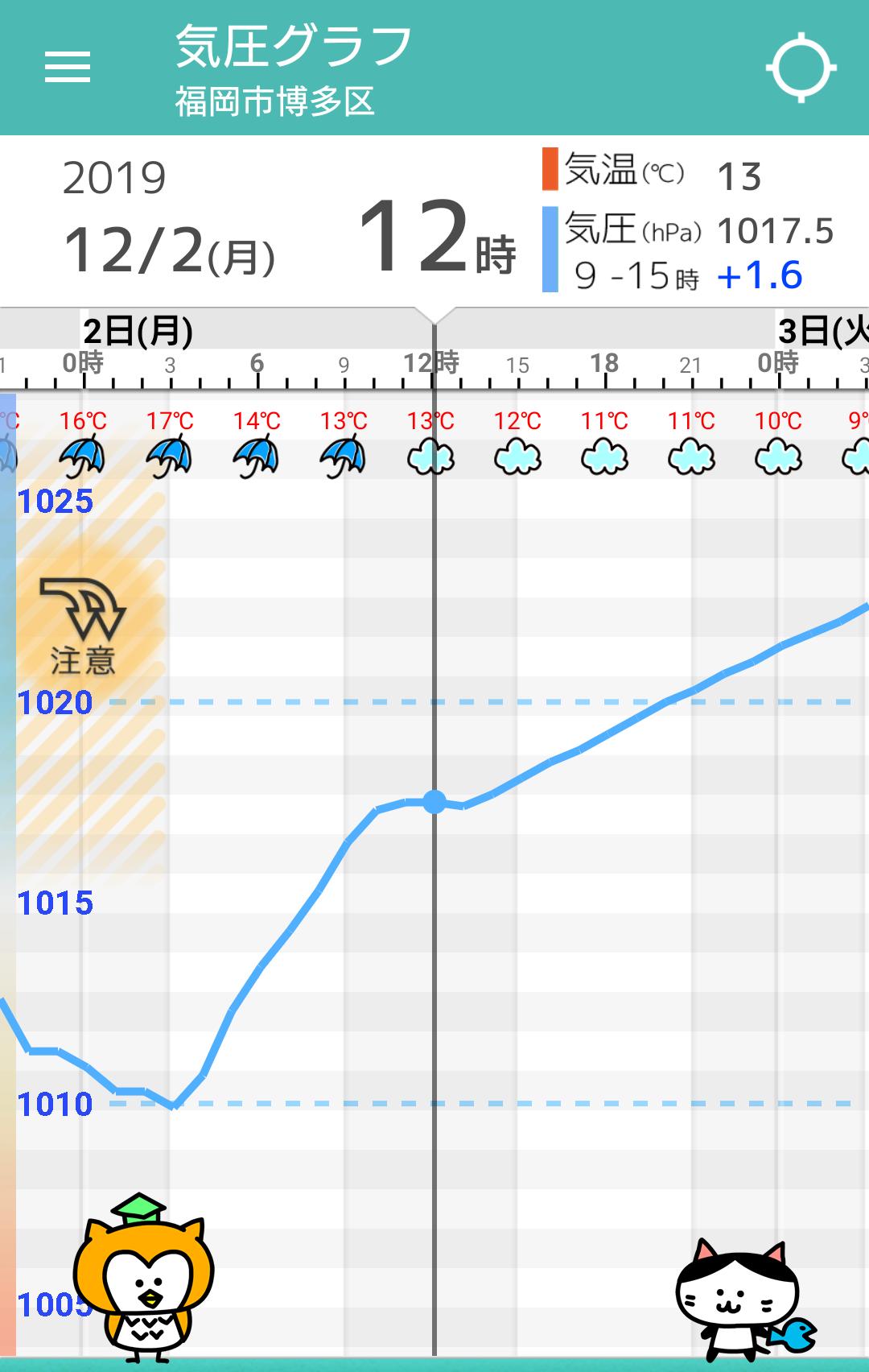 12月02日(月)の天気頭痛予報 | 毎日の天気頭痛予報 | 頭痛ーる:気圧 ...