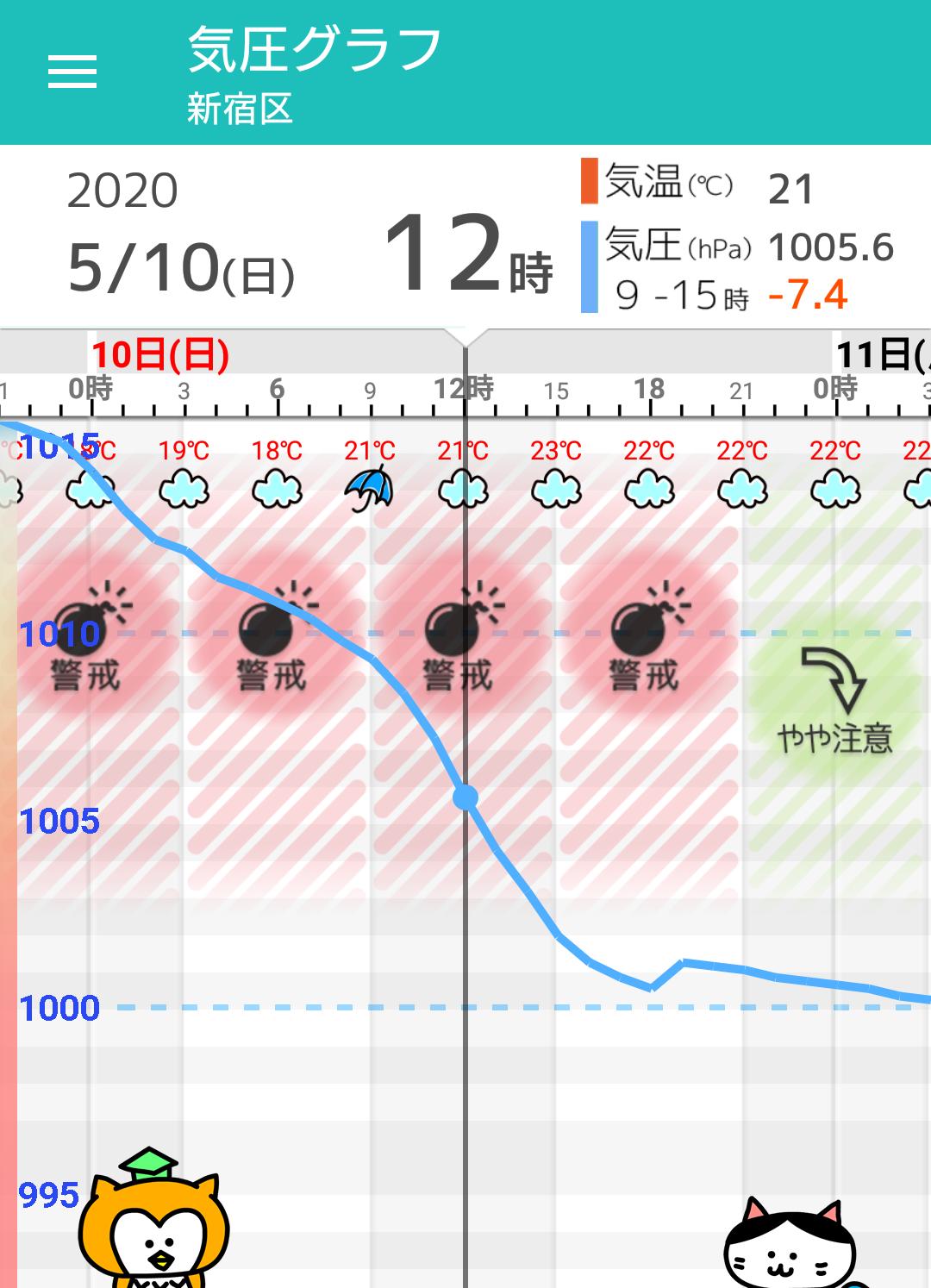天気 10 日間 東京
