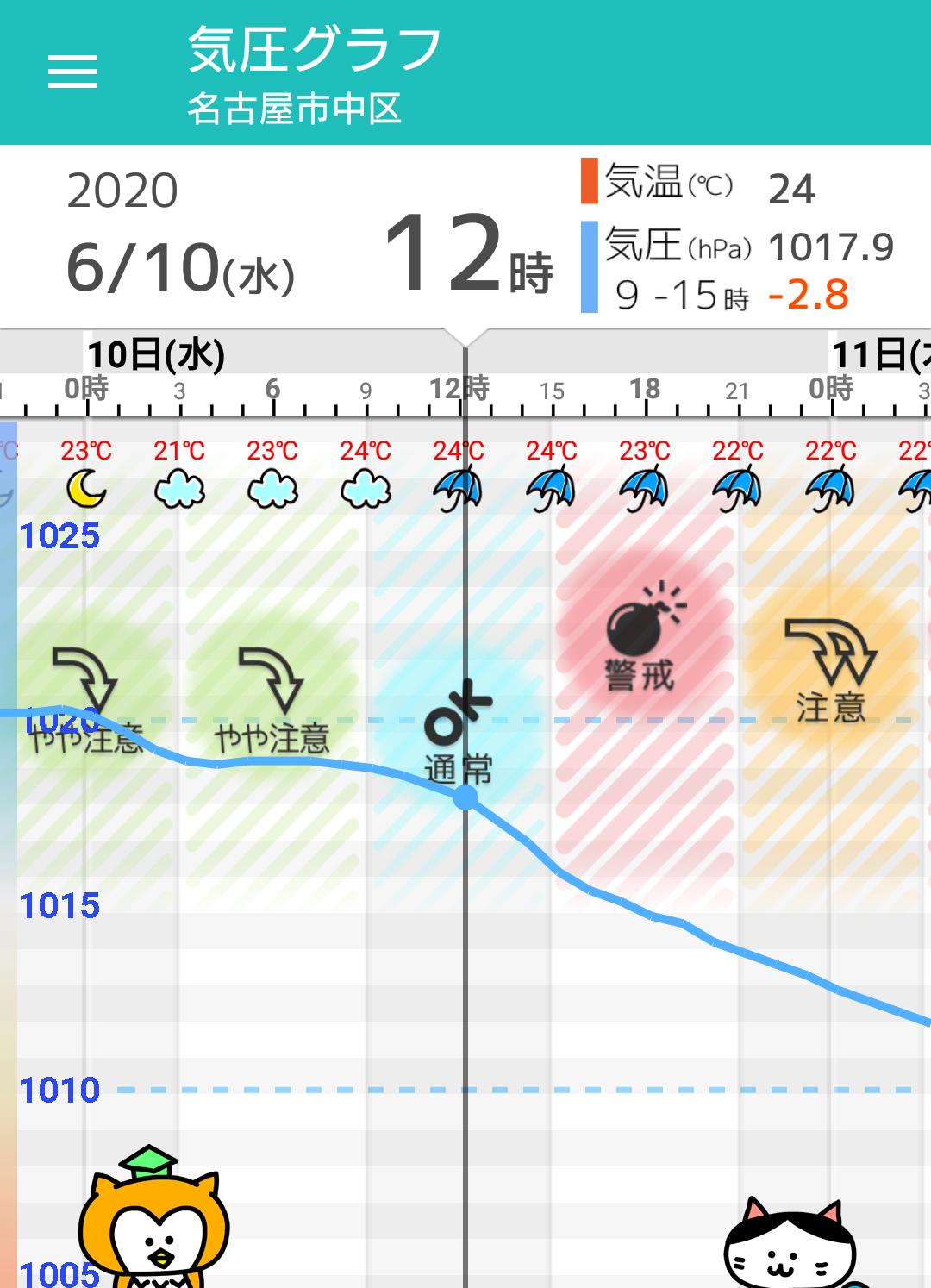 10 名古屋 日間 天気