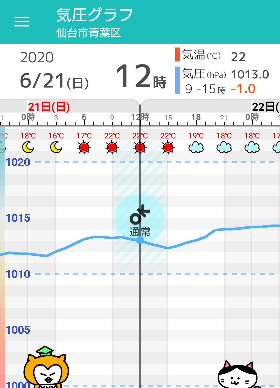 仙台 6月 天気