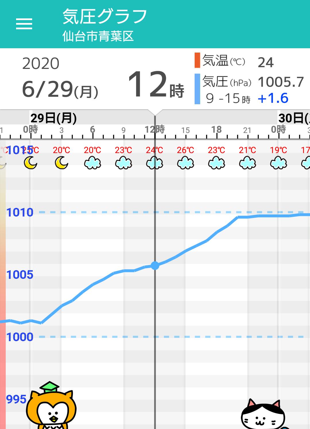 気温 仙台 市 最高