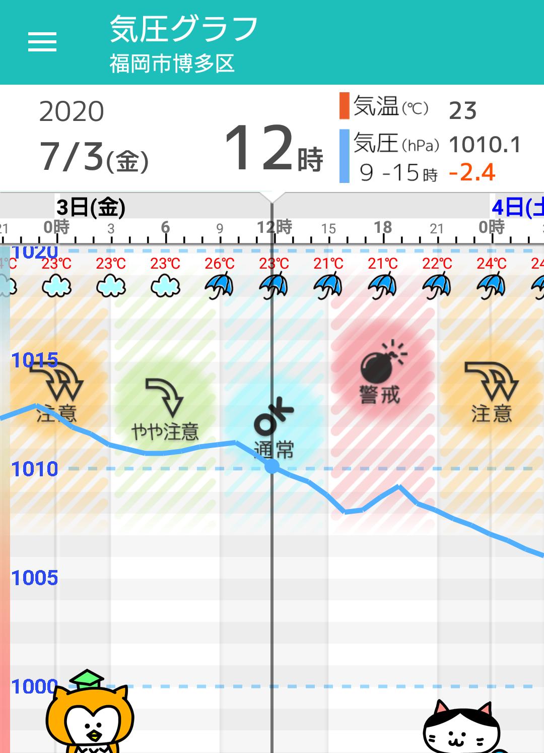 天気 北上