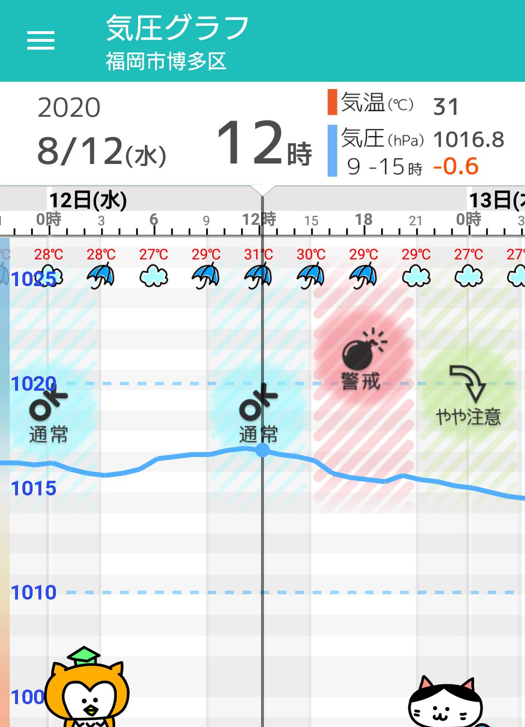 博多 福岡 天気 市 区