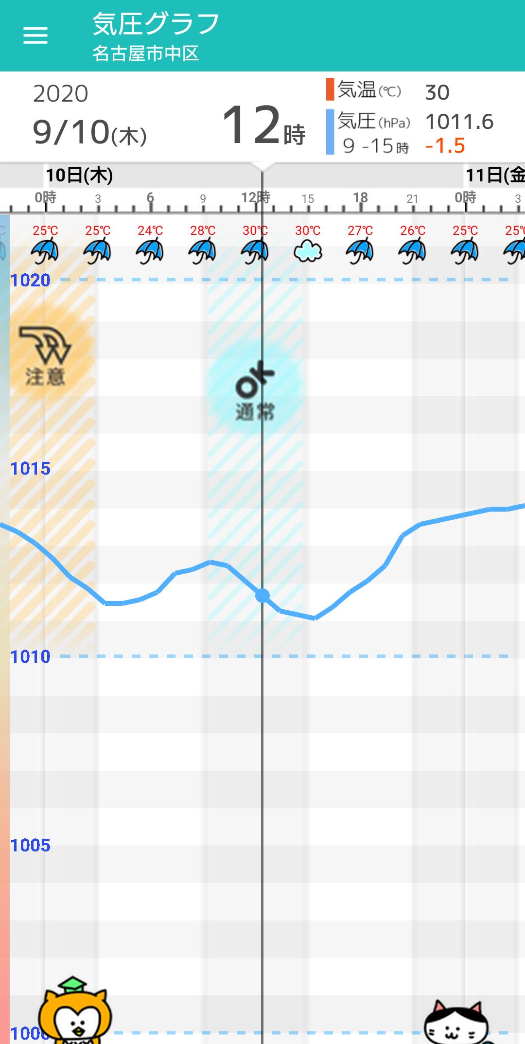 日間 名古屋 10 天気