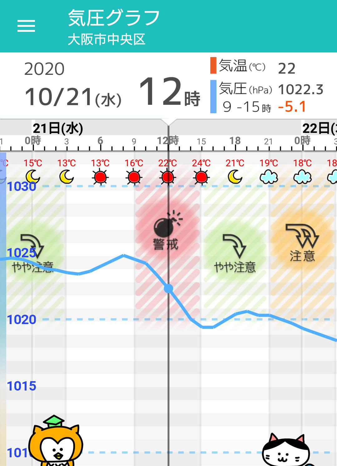 天気 大阪 大阪市の10日間天気(6時間ごと)