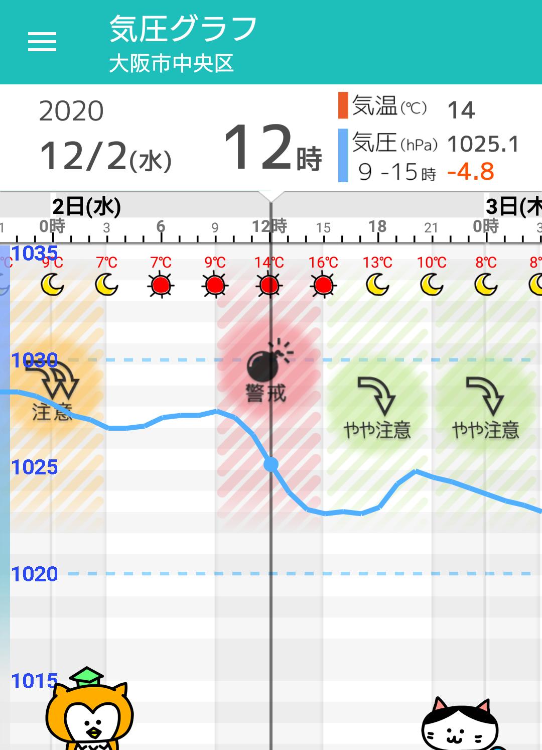 12月2日(水) 大阪の天気頭痛予報 晴れるが気圧は低下傾向。体調の変化 ...