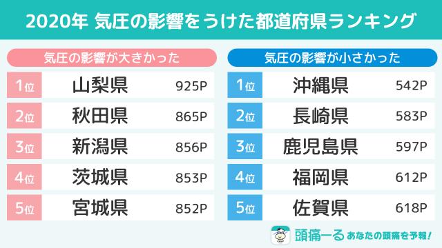 2020年頭痛ーる低気圧都道府県ランキング