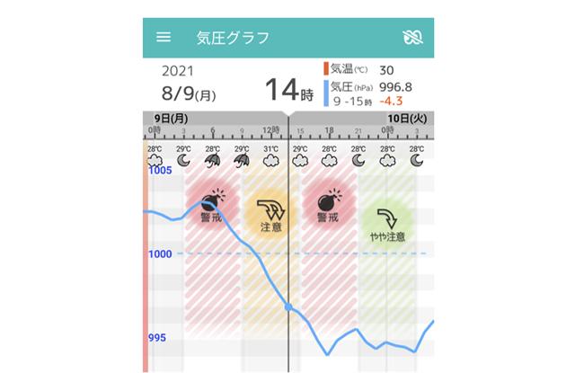 気圧グラフ見方予報