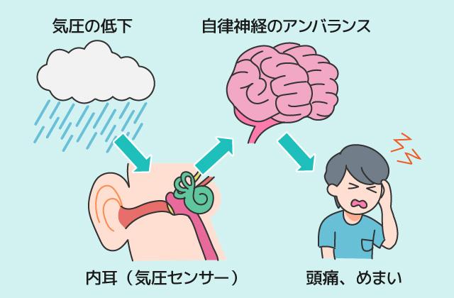 気圧変化体調影響自律神経内耳