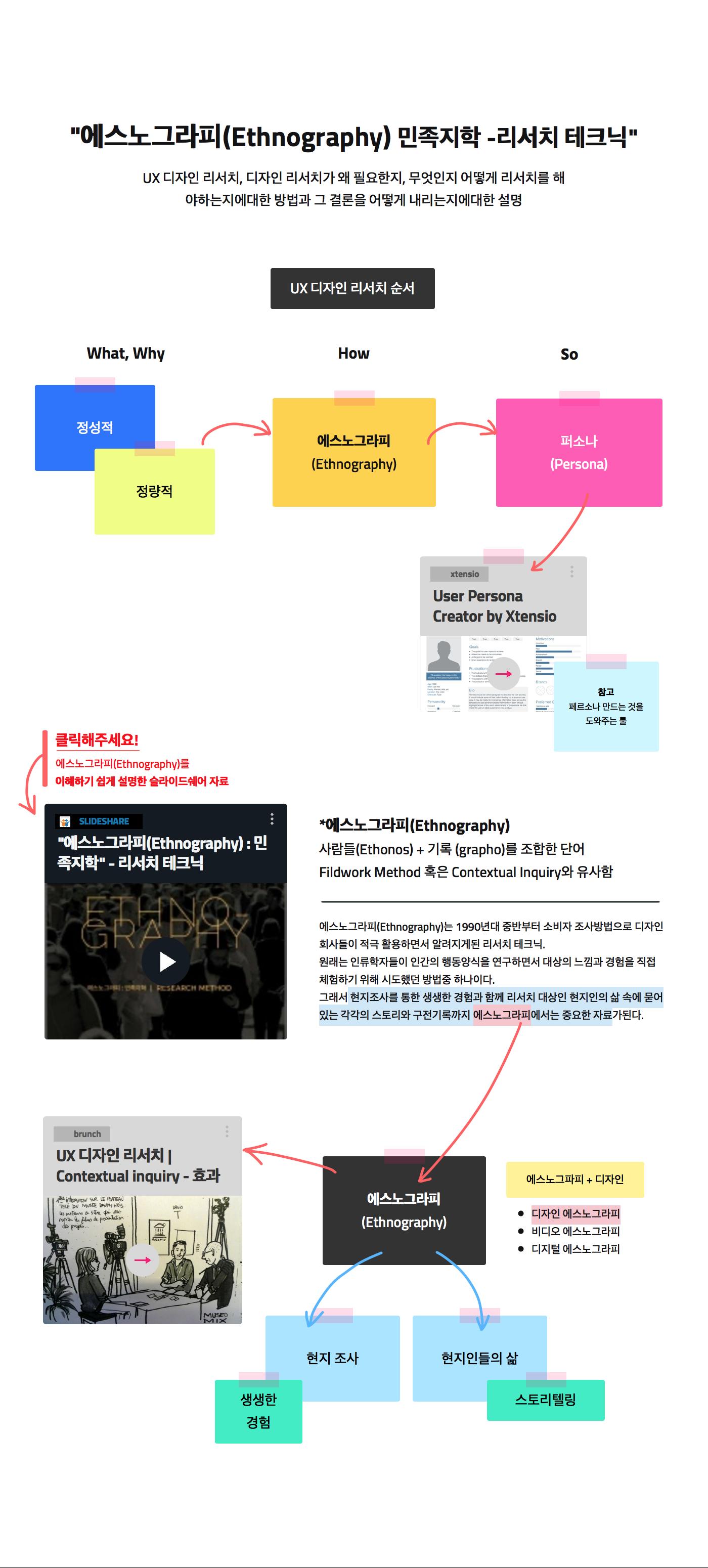 비캔버스 – 비주얼 기반 차세대 협업툴 - notes