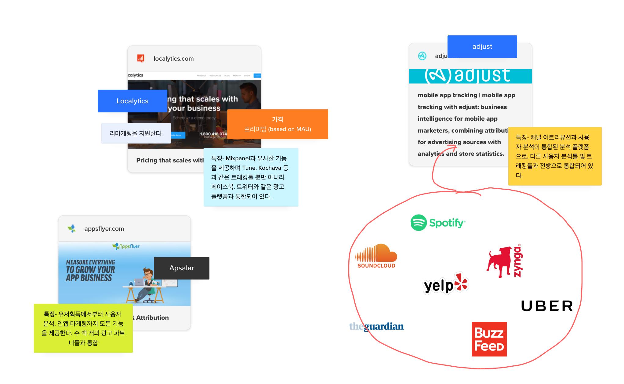 비캔버스 – 비주얼 기반 차세대 협업툴 - 메모