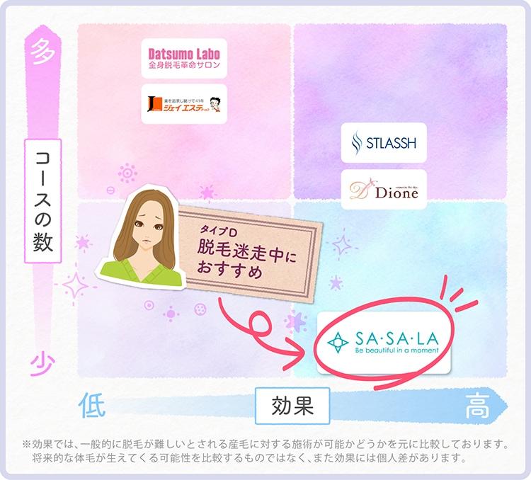 SASALA(ササラ)の口コミ体験談と最新料金やキャンペーンを紹介!