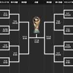 【画像あり】WorldCup決勝リーグにウマ娘を当てはめた結果…ロシアは開催国ハンデも込みで…!!!