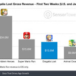 dragalia-lost-revenue-first-two-weeks