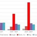 【朗報】ポケモンGOはアプリゲーム界の救世主!他のゲームの売り上げも伸ばしていることが判明!!!