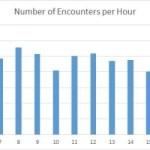 encounters-per-hour