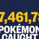 【脅威】グローバルチャレンジ!わずか2日間で3億匹を捕獲し現時点で7億匹を突破!!!楽勝ペースだな!