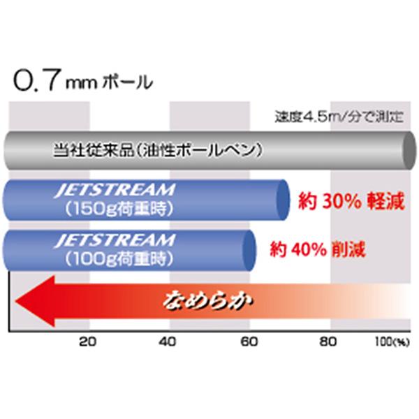 ジェットストリーム 3色ボールペン 三菱鉛筆 0.7mm